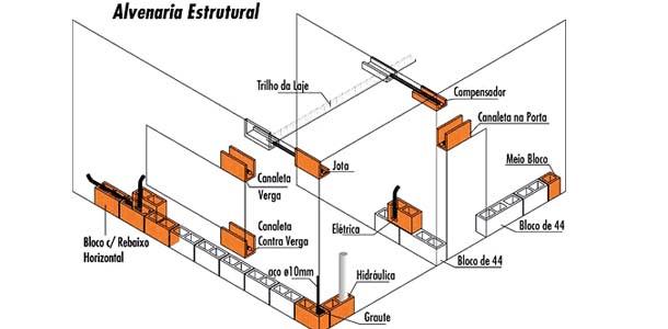 Conheça os segredos da alvenaria estrutural