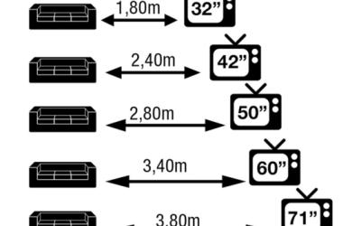 Você sabia que existe uma medida ideal entre o seu sofá e a sua TV?